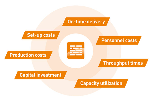 GANTTPLAN target criteria: on-time delivery, personal costs, thoughput times, capacity utilization, capital investment, production costs, set-up costs