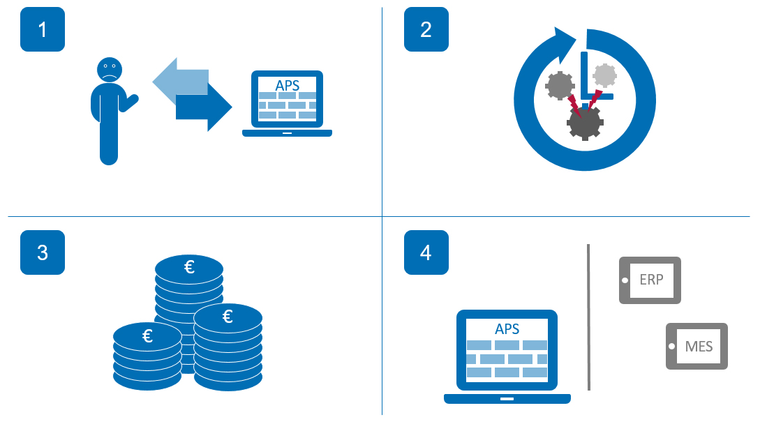4 Vorurteile gegenüber APS-System