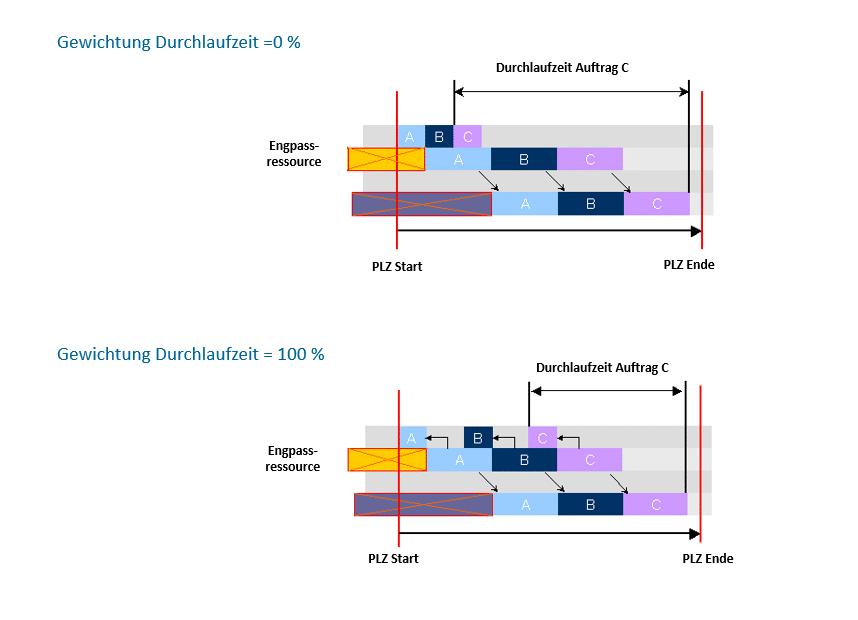 Produktionsoptimierung: Durchlaufzeit optimieren