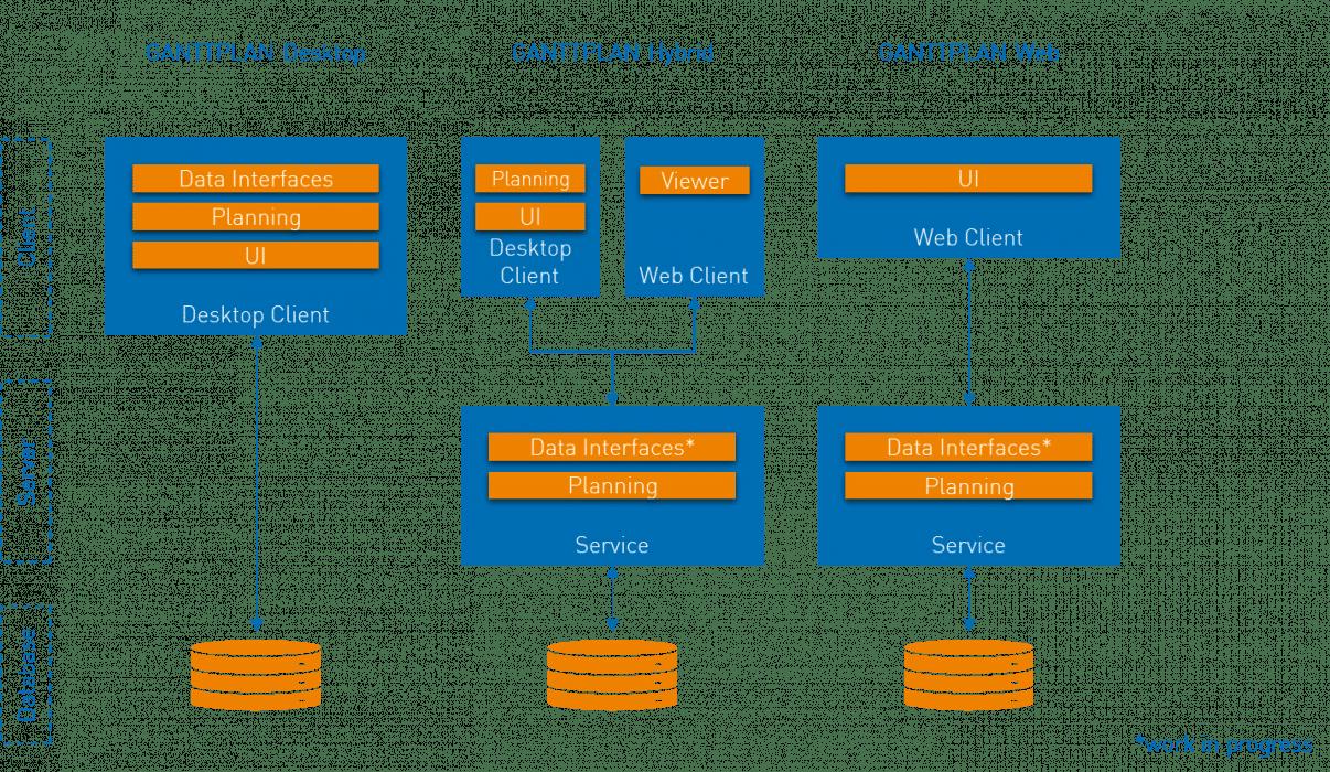 GANTTPLAN Architektur und Einsatzmöglichkeiten: Desktop, Hybrid und Web