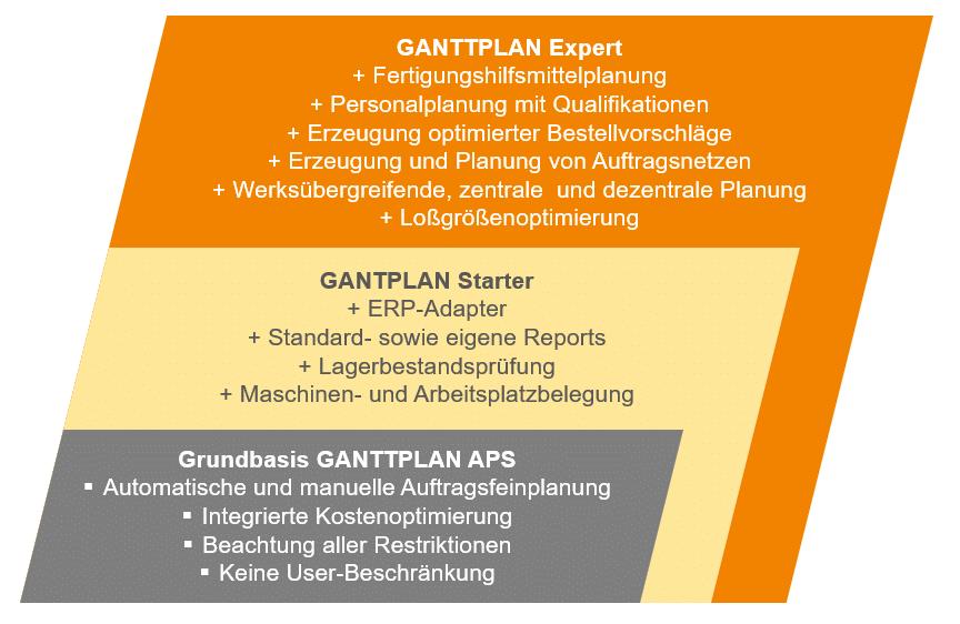 GANTTPLAN Produktmodell