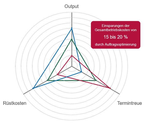Warum Sie auf Optimierungsverfahren in Produktion und Logistik setzen sollten