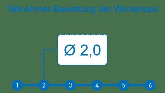Teilnehmer-Bewertung Workshops Anwenderforum 2018