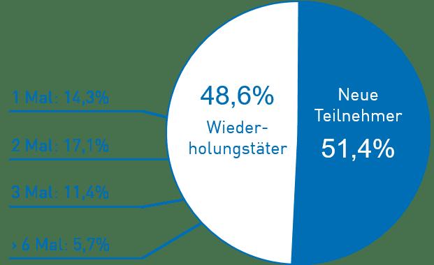 Teilnehmer-Struktur Anwenderforum 2018