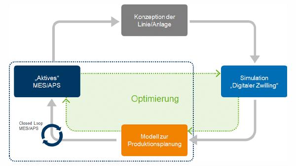 Permanente Optimierung mit ganzheitlichem Lösungsansatz